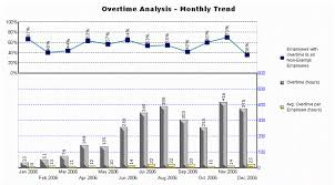 trend analysis report template overtime analysis monthly trend