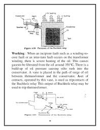 protection of power transformer