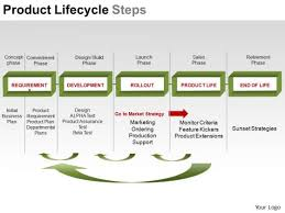 powerpoint design slides business education product lifecycle