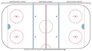 ice hockey rink wikipedia