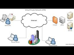 Home Network Design Ideas With Site To Site Vpn