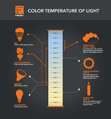 light bulb color spectrum 14 best lighting images on pinterest color temperature blankets