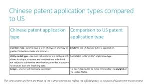 what u0027s behind china u0027s recent patent explosion