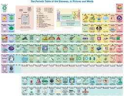 what is the modern periodic table this is what every element is used for d brief