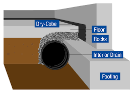 Interior Basement Drainage System Interior Drain Systems Charlotte Nc Matthews And Pineville