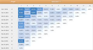16 more startup metrics u2013 andreessen horowitz