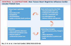 college registries the taiwan heart registries jacc journal of the american