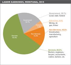 montana u0027s economy public lands competitive advantage
