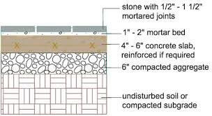 How Thick For Concrete Patio Building A Patio Installation Methods