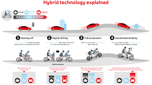 hybrid vehicle toyota cyprus