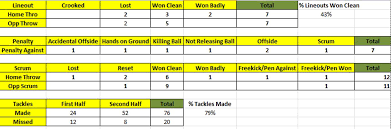 Stat Sheet Template Rugby Analysis Exle The Analyst Com