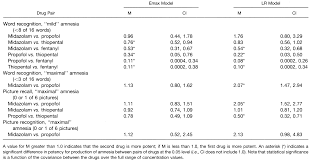 the comparative amnestic effects of midazolam propofol