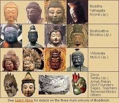 classifying buddhist deities buddha statues who s who what s