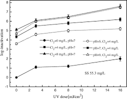 effect of suspended solids on the sequential disinfection of