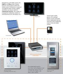 smart items for home smart home system