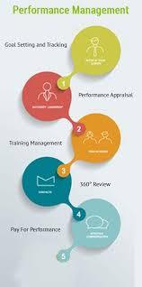 online performance management software