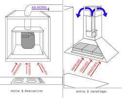 installation de la hotte de cuisine comment installer votre hotte conseils et astuces de vanden borre