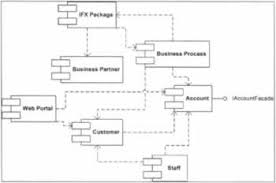 package and deploy the bank application professional uml with