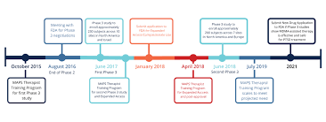 Maps Timeline Maps Mdma Therapy Training Program
