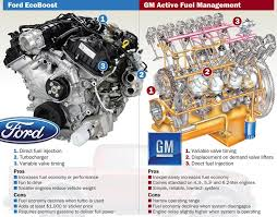 2012 ford f150 ecoboost problems ford ecoboost vs gm active fuel management