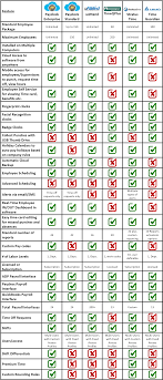help desk software comparison chart comparison chart for the best time clock software for quickbooks