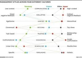 what does leadership look like in different cultures