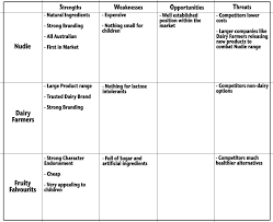 swot table template virtren com