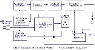 how an inverter works working of inverter with block diagram