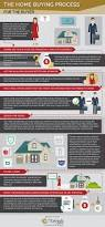the home buying process in orange county the estrada agency