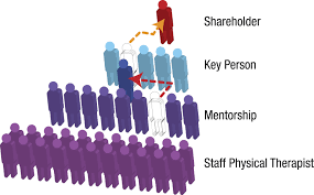 key person career track therapeutic associates physical therapy key person career track