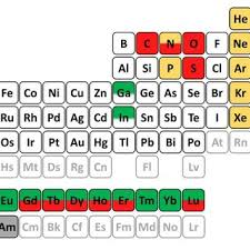 er element periodic table figure 1 1 periodic table of endohedral elements describing the