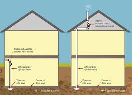 radon reduction guide for canadians canada ca