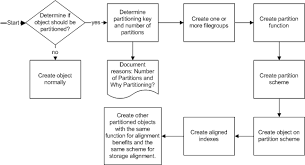 table partitioning in sql server partitioning in sql server 2005 beta ii