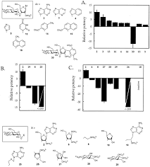 structural determinants of adenophostin a activity at inositol