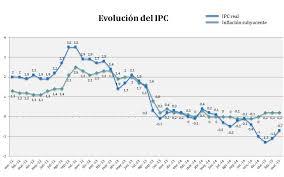 cuanto es el incremento del ipc ao 2016 ipc real ipc ficticio rankia pág 6