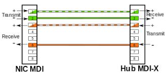 medium dependent interface wikipedia