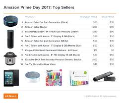 instant pot black friday amazon 2017 amazon prime day the event that continues to change the game