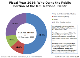 Fiscal Year 2014 National Debt Who Owns The Portion Of The National Debt Mygovcost