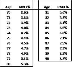 inherited ira rmd table 2016 investment strategies for enhancing required minimum distributions