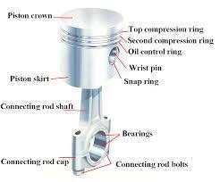 how an internal combustion engine works pakwheels blog