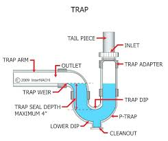 kitchen sink plumbing parts kitchen sink drainage system kitchen sink plumbing parts or kitchen