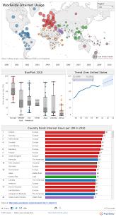 tableau original design worldwide internet usage data dashboard by tableau data