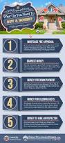 Things You Need For First Apartment What Do You Need To Buy A House Infographic