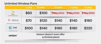 sprint black friday deals sprint will give you 3rd 4th and 5th unlimited freedom lines free