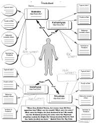 hinduism caste system and the human body worksheet by linni0011