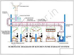home kitchen exhaust system design wonderful kitchen ventilation system design exhaust chennai 27693