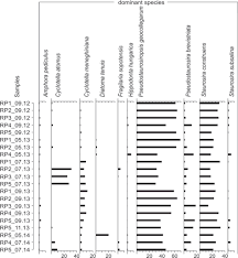 diatom assemblages as indicators of salinity gradients a case