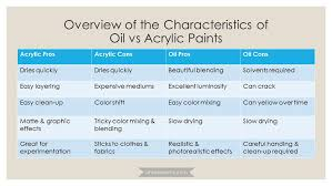 oil vs acrylic the ultimate guide to choosing which paint is