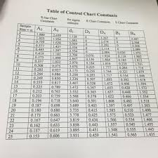 X Bar Table Solved Table Of Chart Constants X Bar Chart For S