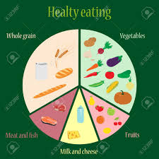 vector illustration plan of healthy eating nutrition chart fruits